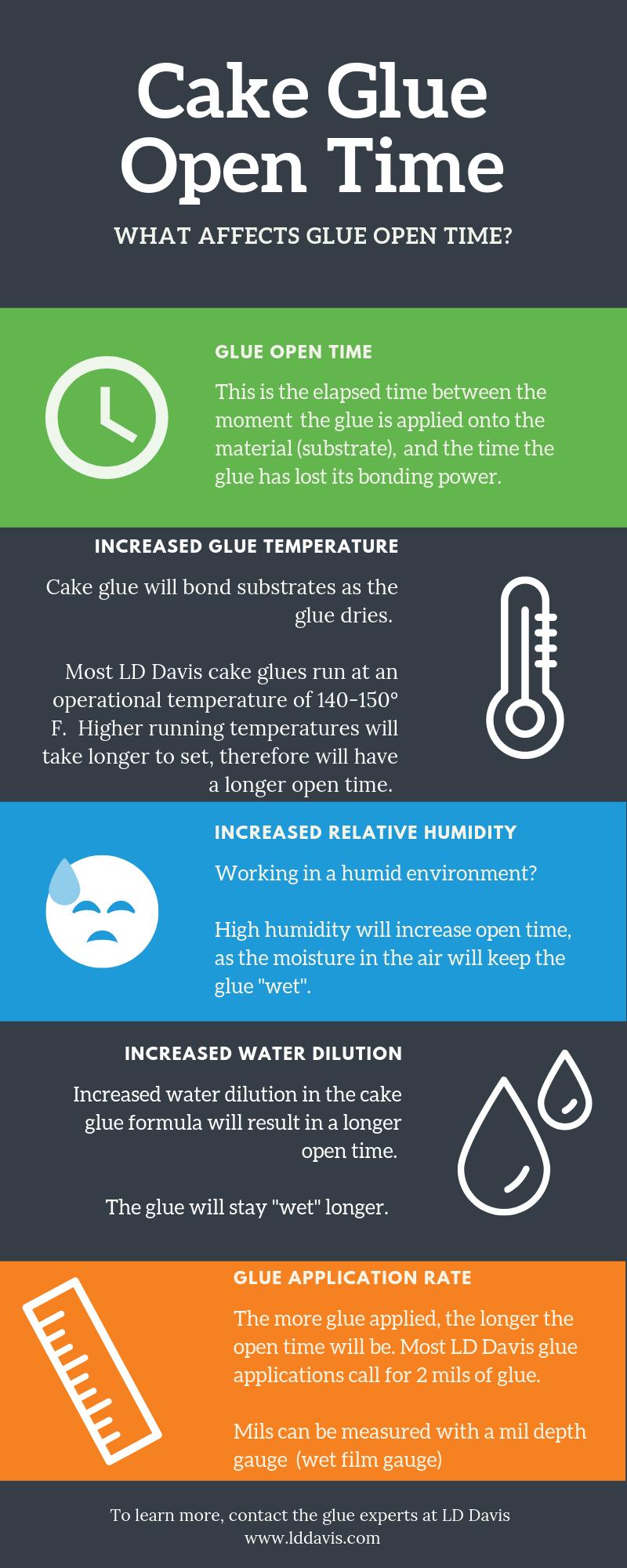Cake Glue Open Time LD Davis