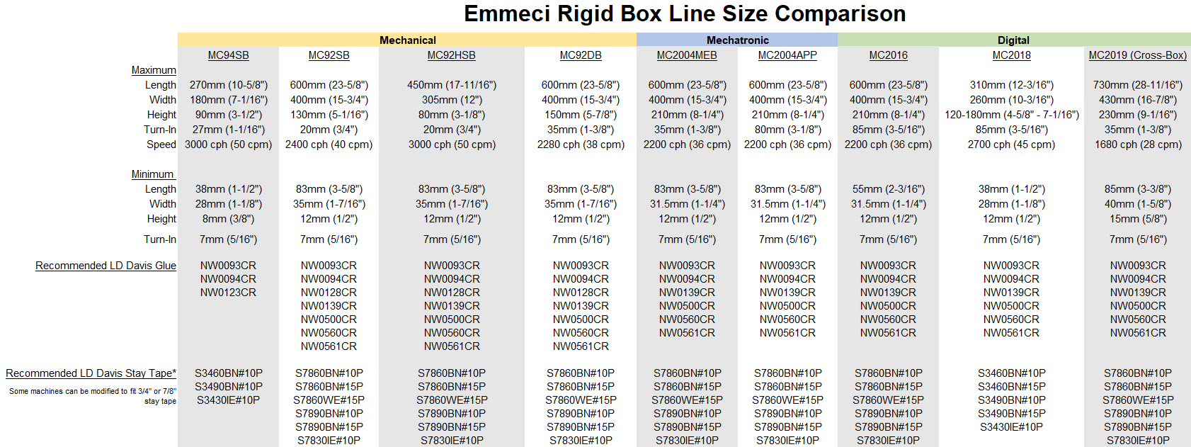 Emmeci Rigid Box Line Size Comparison Chart Glue and Stay Tape