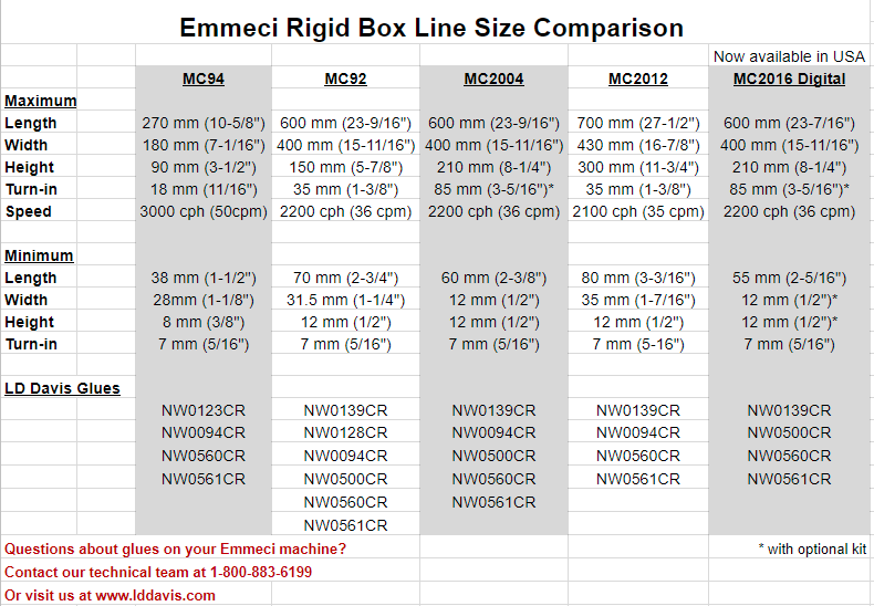Emmeci Rigid Box Line Size and Glues-1