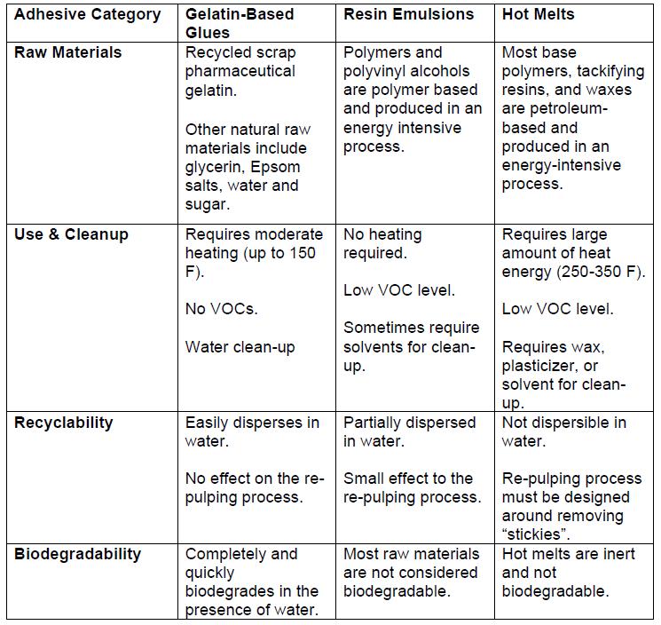 Environmental Impact of Varying Adhesive Types-1