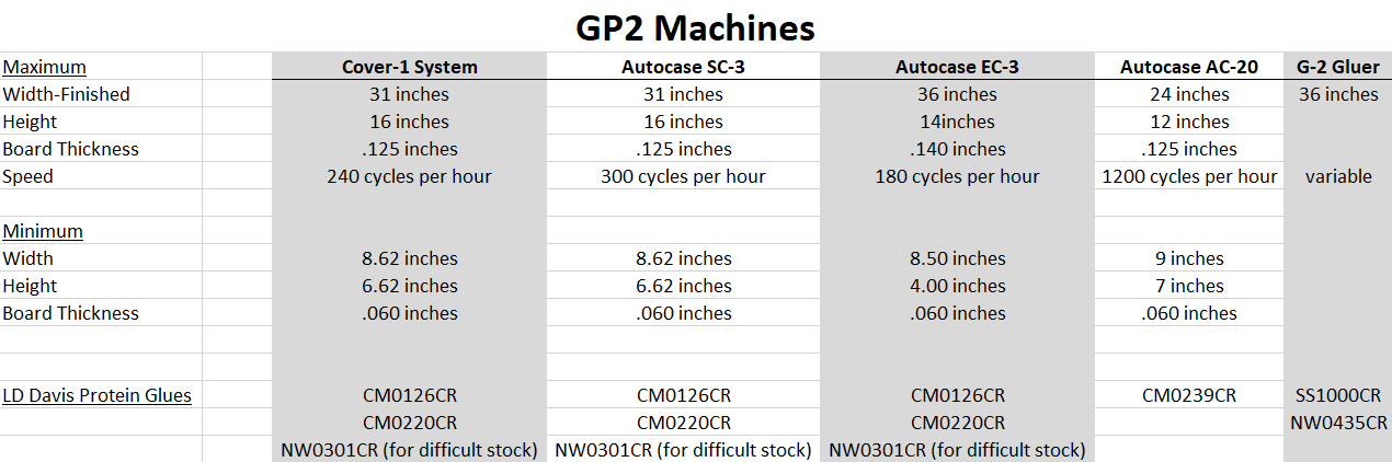 GP2 Equipment List and Glue Recommendations Revised