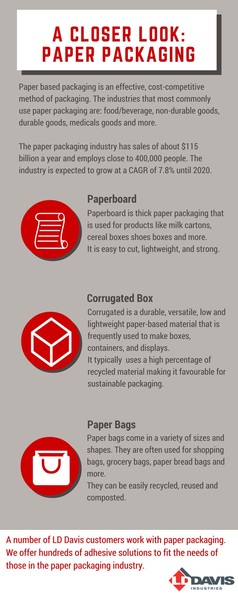 A Closer Look: Paper Packaging