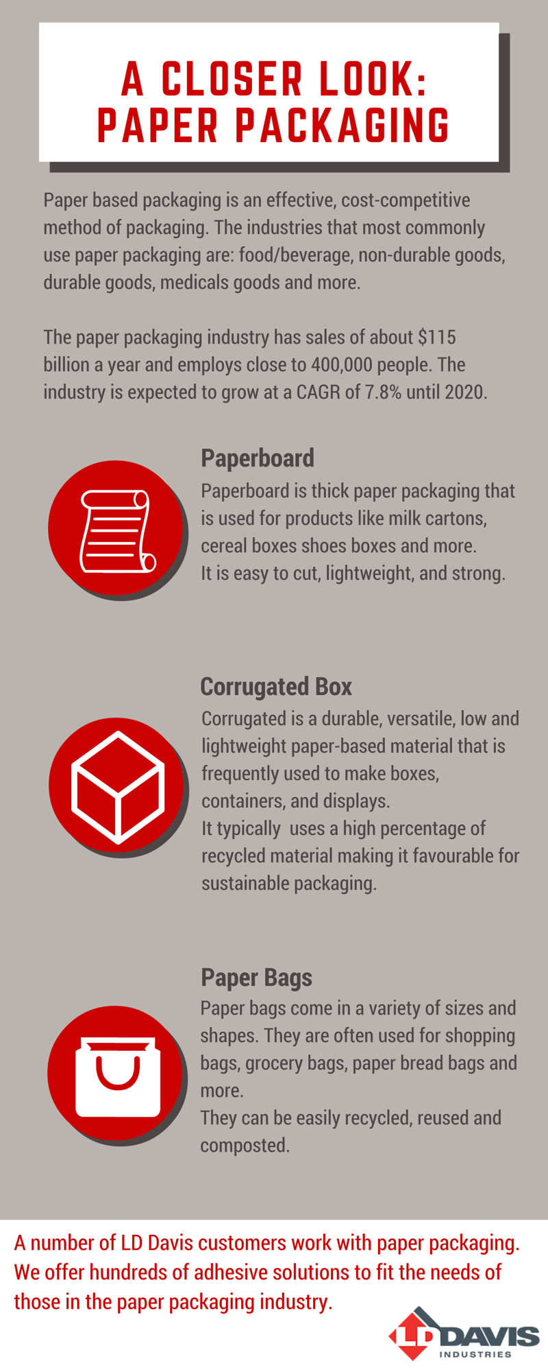 A Closer Look: Paper Packaging
